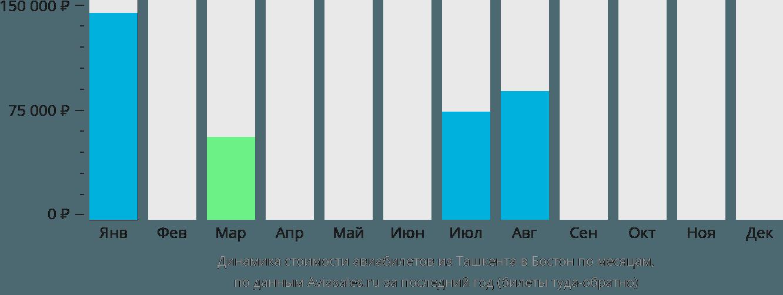 Динамика стоимости авиабилетов из Ташкента в Бостон по месяцам