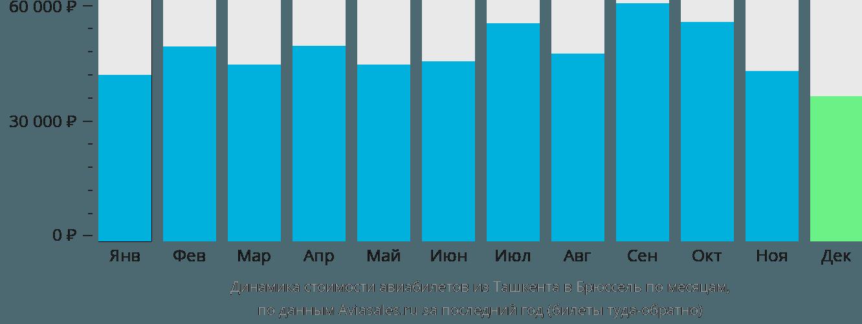 Динамика стоимости авиабилетов из Ташкента в Брюссель по месяцам