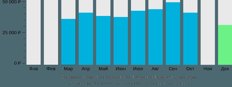 Динамика стоимости авиабилетов из Ташкента в Будапешт по месяцам