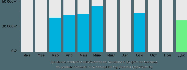 Динамика стоимости авиабилетов из Ташкента в Бухарест по месяцам
