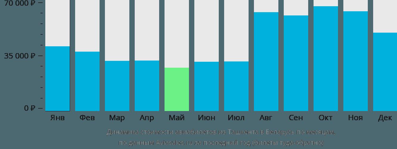 Динамика стоимости авиабилетов из Ташкента в Беларусь по месяцам
