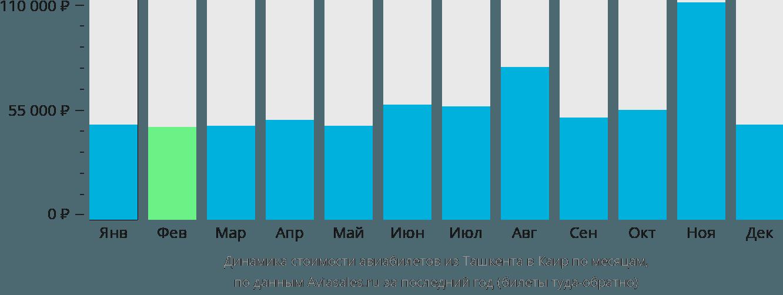 Динамика стоимости авиабилетов из Ташкента в Каир по месяцам