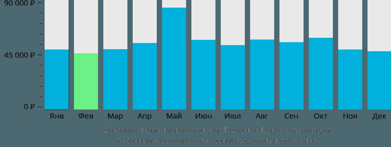 Динамика стоимости авиабилетов из Ташкента в Гуанчжоу по месяцам