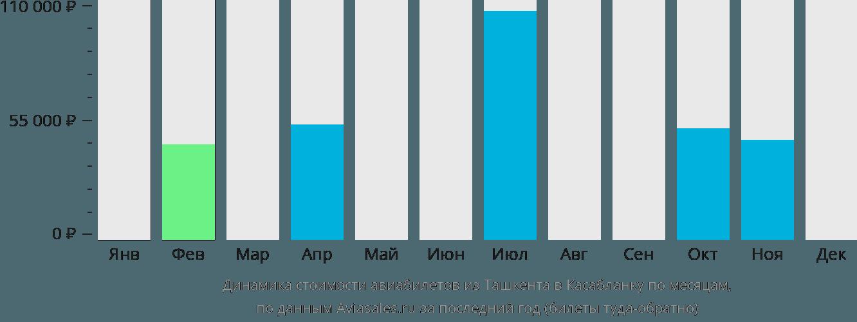Динамика стоимости авиабилетов из Ташкента в Касабланку по месяцам