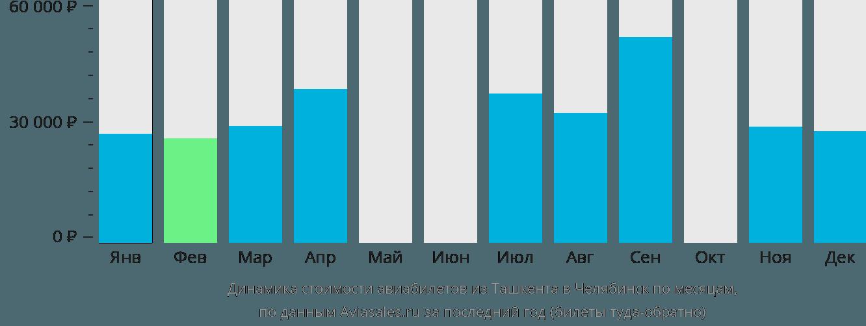 Динамика стоимости авиабилетов из Ташкента в Челябинск по месяцам