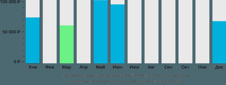 Динамика стоимости авиабилетов из Ташкента в Чикаго по месяцам