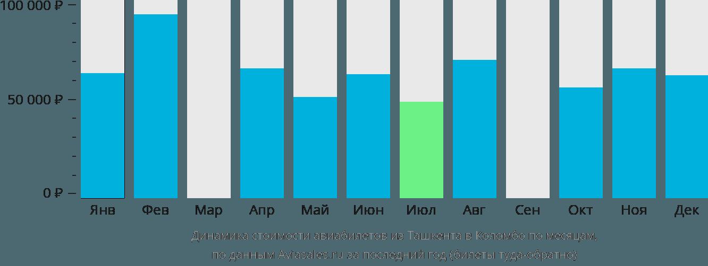 Динамика стоимости авиабилетов из Ташкента в Коломбо по месяцам