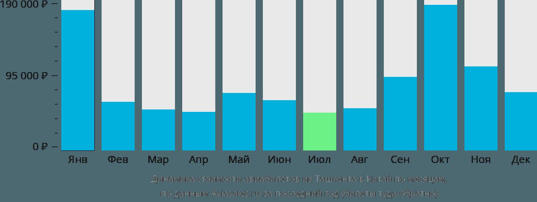Динамика стоимости авиабилетов из Ташкента в Китай по месяцам