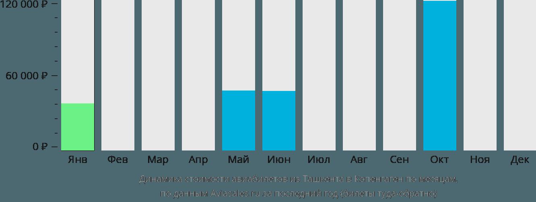 Динамика стоимости авиабилетов из Ташкента в Копенгаген по месяцам