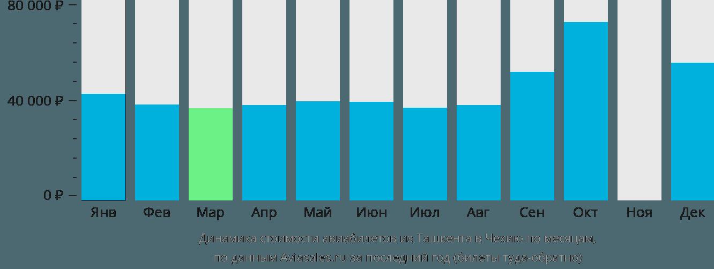 Динамика стоимости авиабилетов из Ташкента в Чехию по месяцам