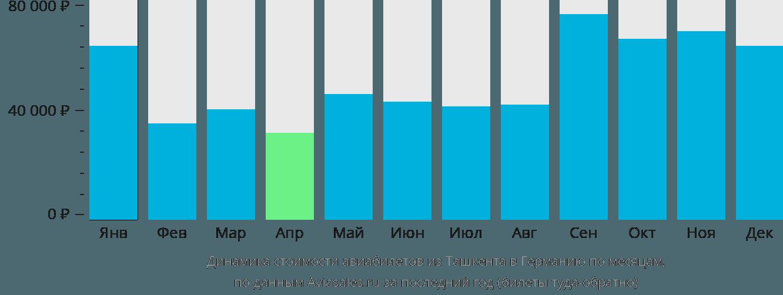 Динамика стоимости авиабилетов из Ташкента в Германию по месяцам