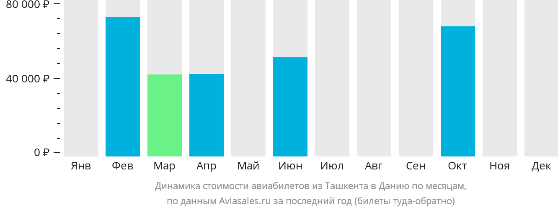 Динамика стоимости авиабилетов из Ташкента в Данию по месяцам