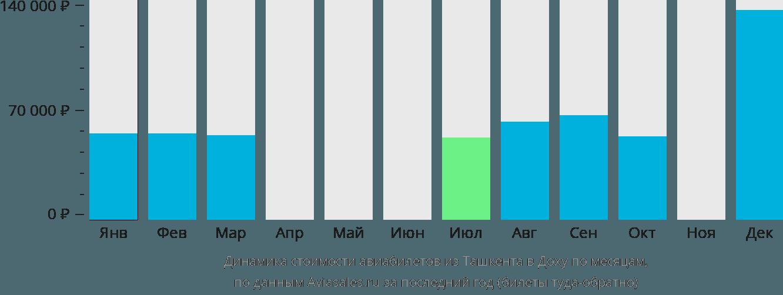 Динамика стоимости авиабилетов из Ташкента в Доху по месяцам