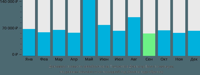 Динамика стоимости авиабилетов из Ташкента в Денпасар Бали по месяцам