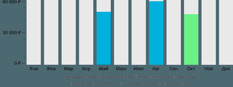 Динамика стоимости авиабилетов из Ташкента в Дублин по месяцам