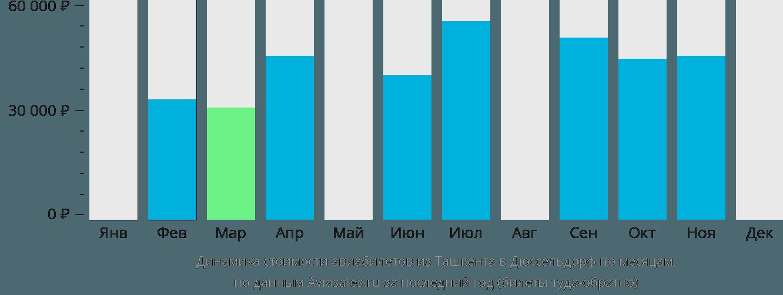 Динамика стоимости авиабилетов из Ташкента в Дюссельдорф по месяцам