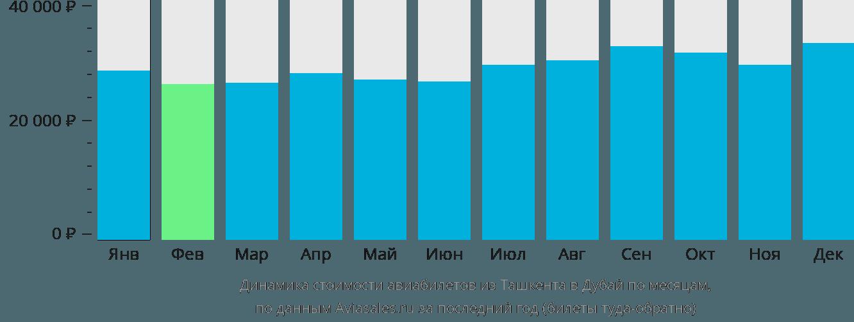 Динамика стоимости авиабилетов из Ташкента в Дубай по месяцам
