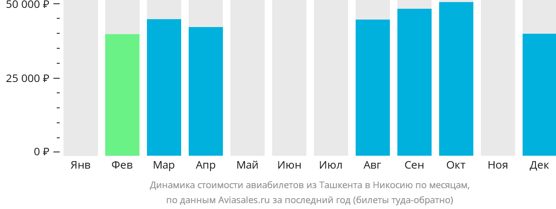 Динамика стоимости авиабилетов из Ташкента в Никосию по месяцам