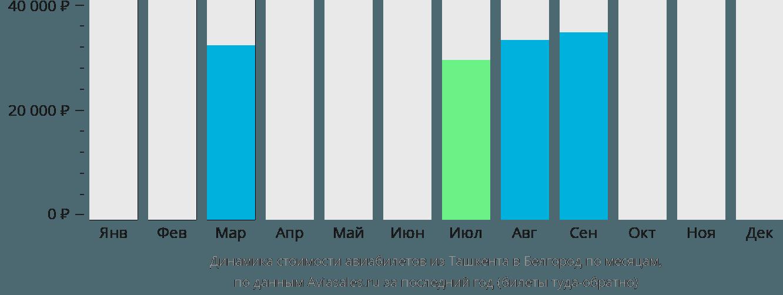 Динамика стоимости авиабилетов из Ташкента в Белгород по месяцам