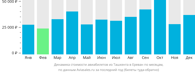 Динамика стоимости авиабилетов из Ташкента в Ереван по месяцам