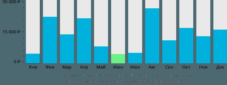 Динамика стоимости авиабилетов из Ташкента в Фергану по месяцам