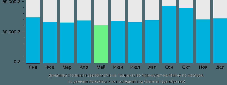 Динамика стоимости авиабилетов из Ташкента во Франкфурт-на-Майне по месяцам