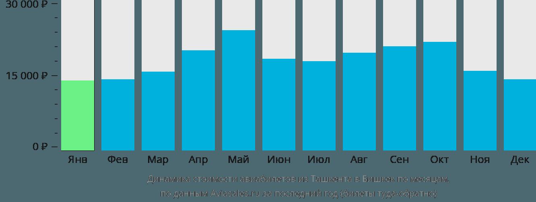 Динамика стоимости авиабилетов из Ташкента в Бишкек по месяцам