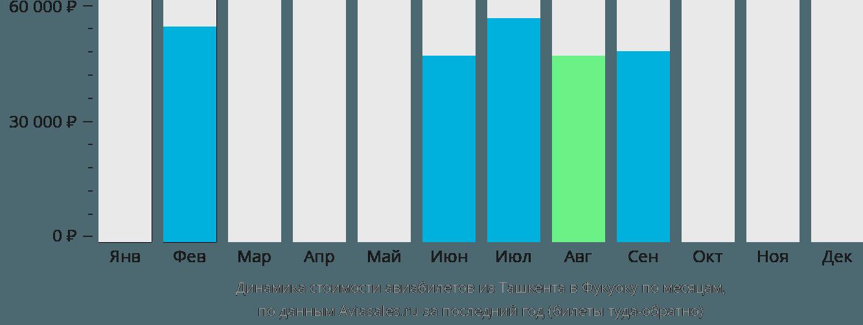 Динамика стоимости авиабилетов из Ташкента в Фукуоку по месяцам