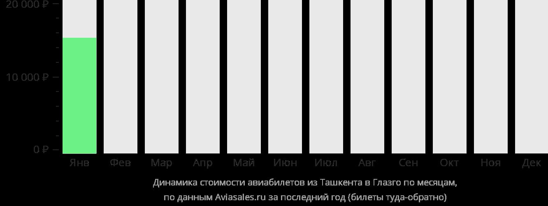 Динамика стоимости авиабилетов из Ташкента в Глазго по месяцам