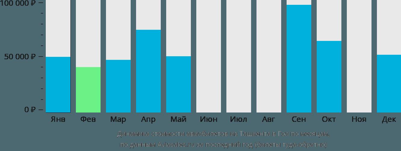 Динамика стоимости авиабилетов из Ташкента в Гоа по месяцам