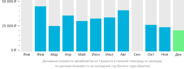 Динамика стоимости авиабилетов из Ташкента в Нижний Новгород по месяцам