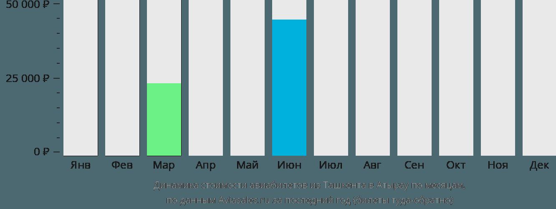 Динамика стоимости авиабилетов из Ташкента в Атырау по месяцам
