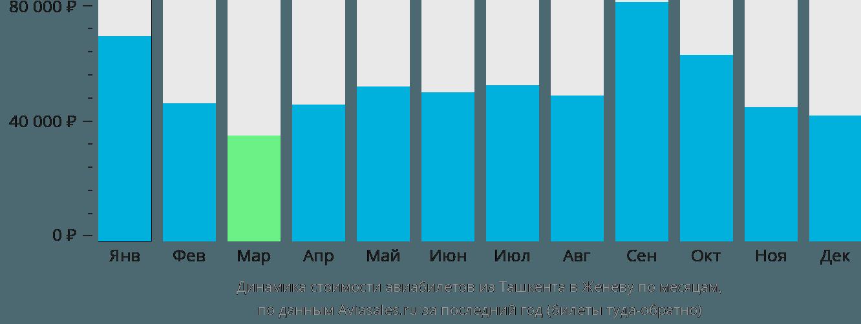 Динамика стоимости авиабилетов из Ташкента в Женеву по месяцам