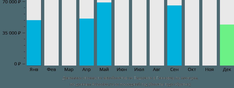 Динамика стоимости авиабилетов из Ташкента в Ганновер по месяцам