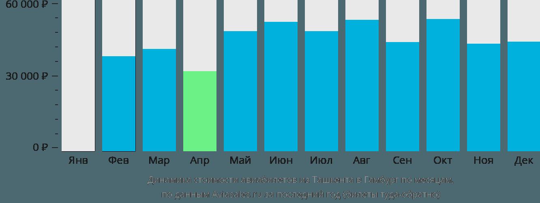 Динамика стоимости авиабилетов из Ташкента в Гамбург по месяцам