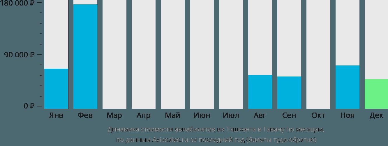 Динамика стоимости авиабилетов из Ташкента в Гавану по месяцам