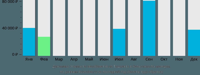 Динамика стоимости авиабилетов из Ташкента в Хельсинки по месяцам