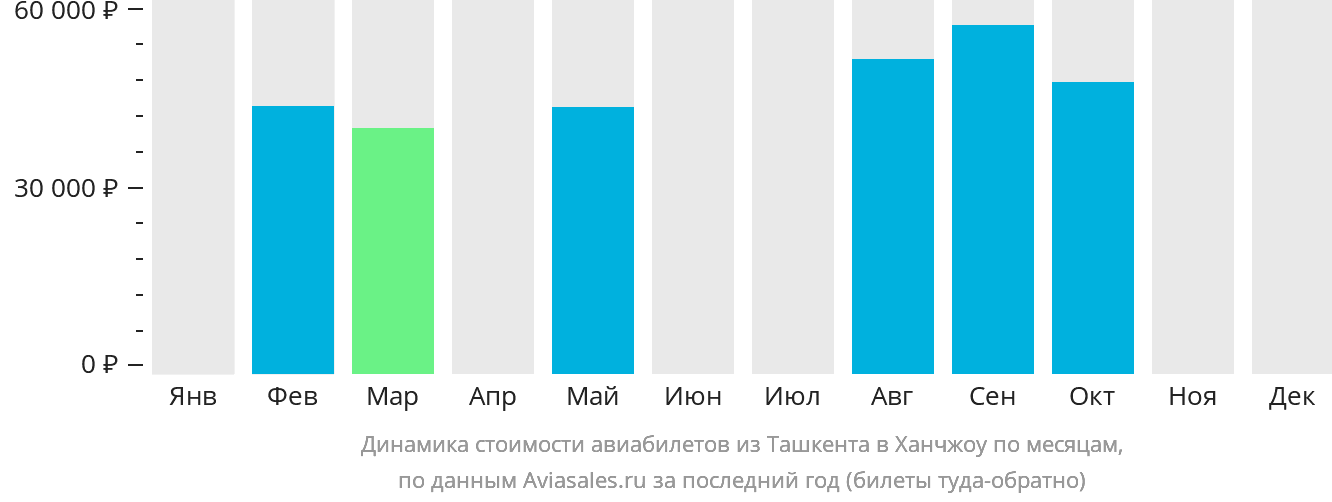 Динамика стоимости авиабилетов из Ташкента в Ханчжоу по месяцам