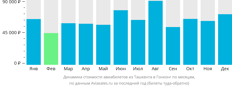 Динамика стоимости авиабилетов из Ташкента в Гонконг по месяцам