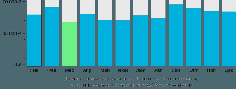 Динамика стоимости авиабилетов из Ташкента на Пхукет по месяцам