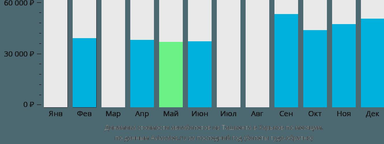 Динамика стоимости авиабилетов из Ташкента в Харьков по месяцам