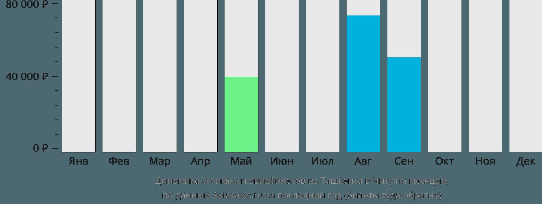 Динамика стоимости авиабилетов из Ташкента в Читу по месяцам