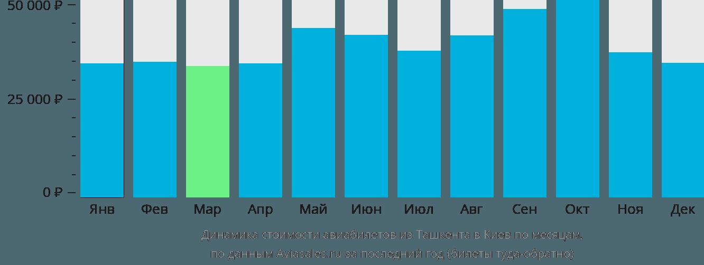 Динамика стоимости авиабилетов из Ташкента в Киев по месяцам