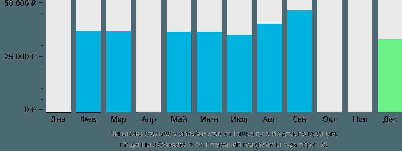 Динамика стоимости авиабилетов из Ташкента в Иркутск по месяцам