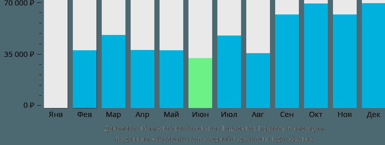 Динамика стоимости авиабилетов из Ташкента в Израиль по месяцам