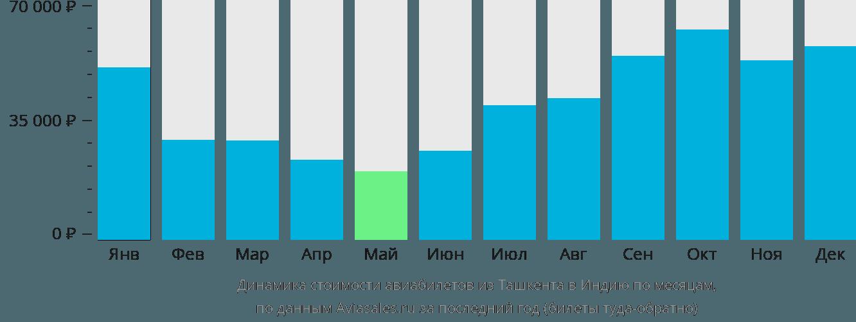 Динамика стоимости авиабилетов из Ташкента в Индию по месяцам