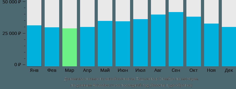Динамика стоимости авиабилетов из Ташкента в Стамбул по месяцам