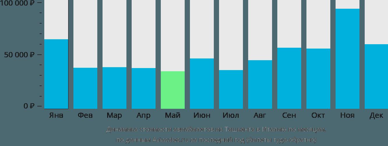 Динамика стоимости авиабилетов из Ташкента в Италию по месяцам