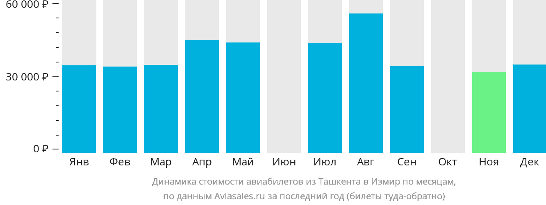 Динамика стоимости авиабилетов из Ташкента в Измир по месяцам