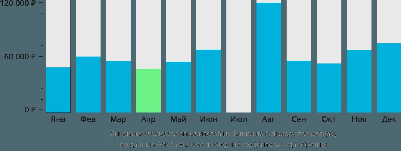 Динамика стоимости авиабилетов из Ташкента в Джидду по месяцам